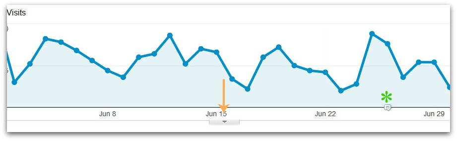 Pointing out annotations in Google Analytics