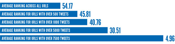 Tweets versus Rankings from Branded3 Study