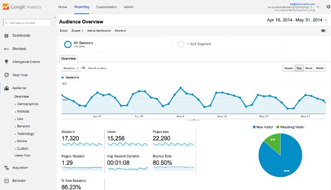 Google Analytics Tour: Default Report Landing Page