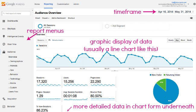 a tour of google analytics diagram